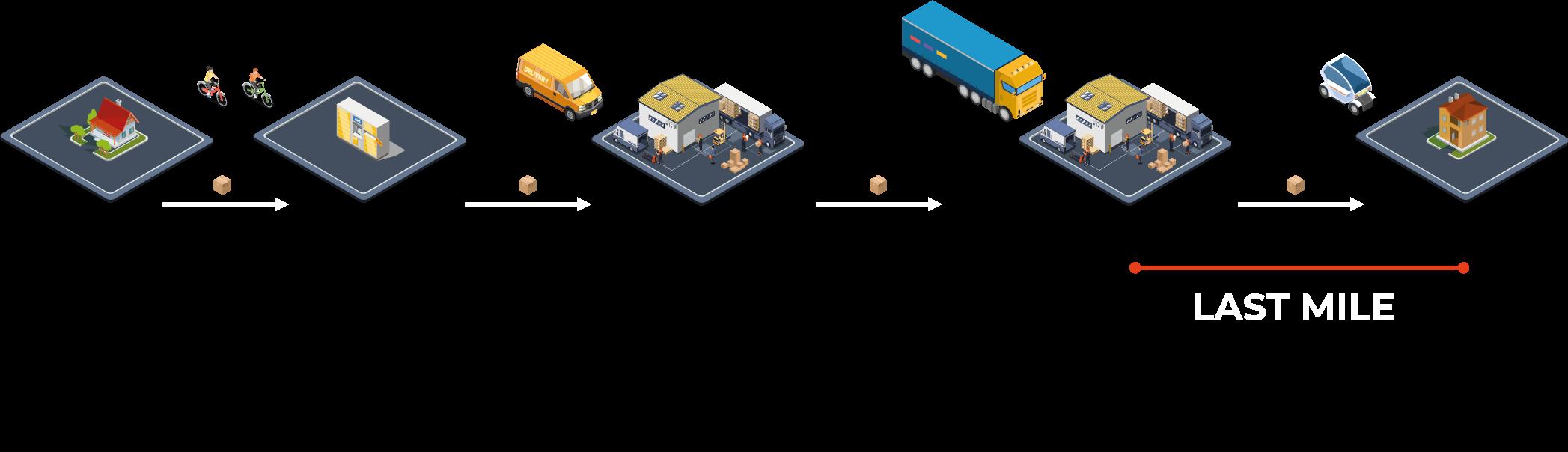 Steps Last Mile Process